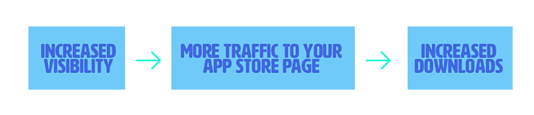 The benefits of app store optimization (ASO)