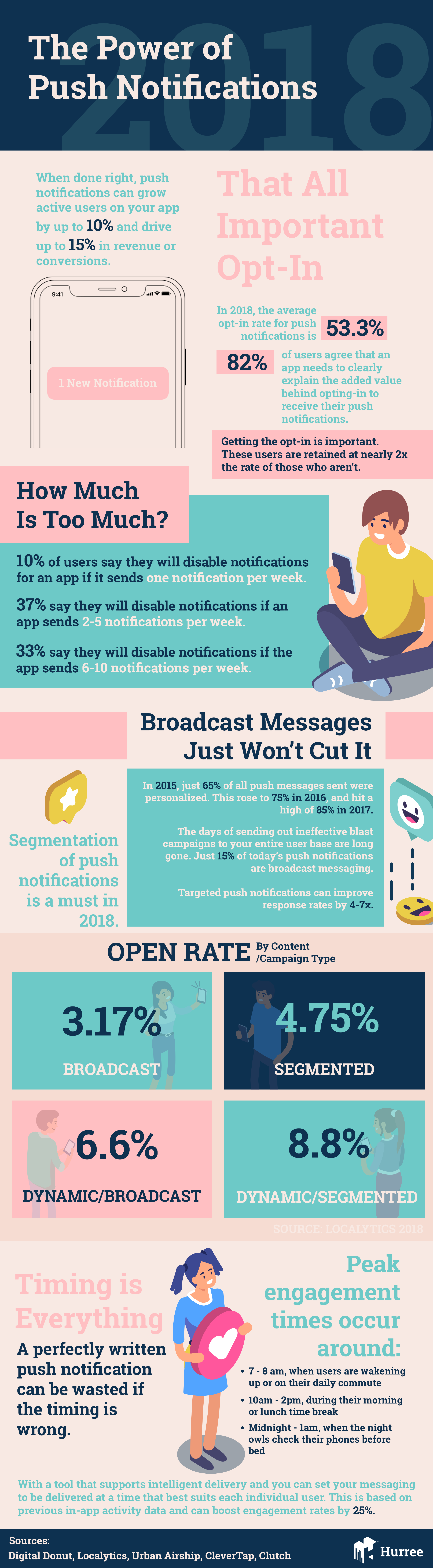 Push-Notification-Power-2018-Infographic