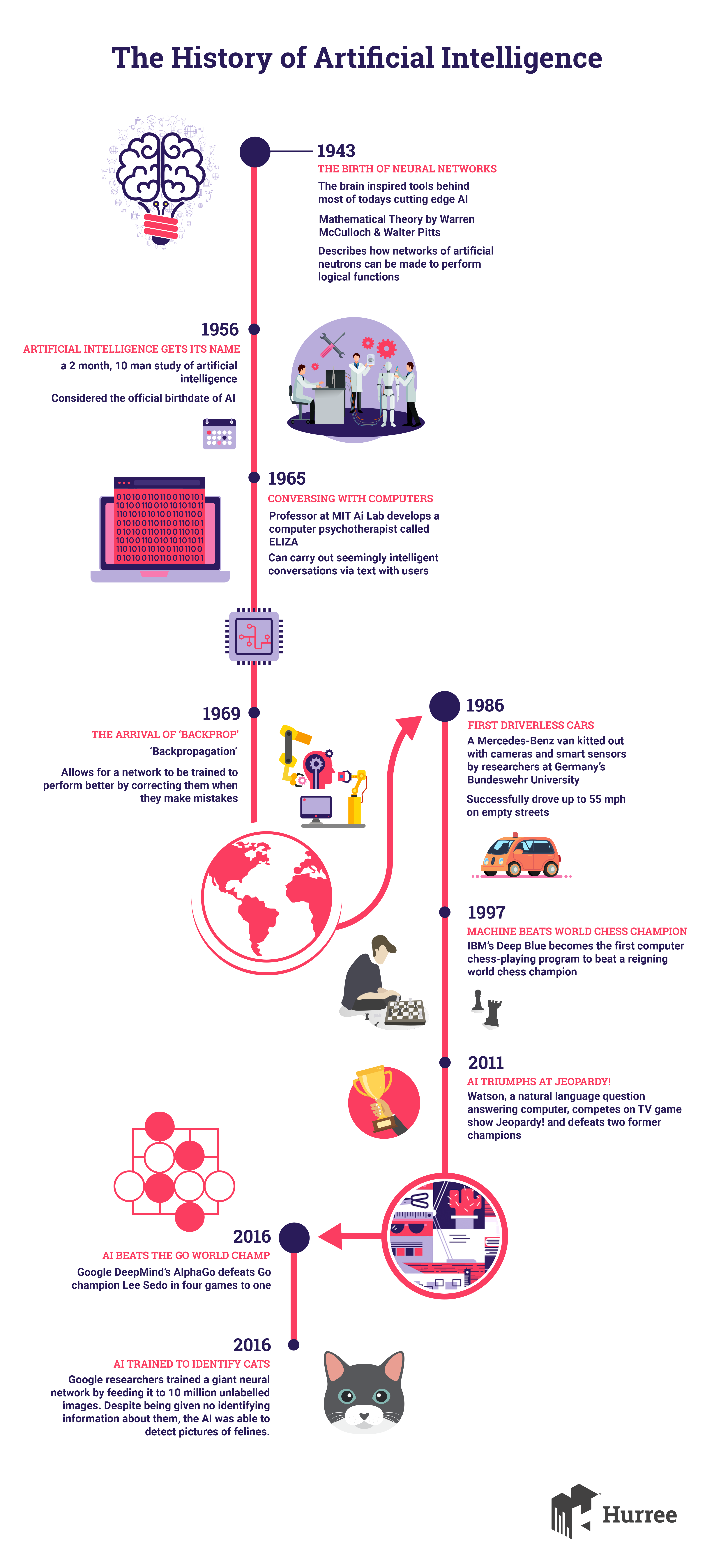 History of artificial intelligence infographic