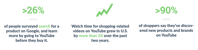 Statistics: 26% of people surveyed search for a product on Google, and learn more by going to YouTube before they buy it. // Watch time for shopping-related videos on YouTube grew in U.S. by more than 5X over the past two years. // >90% of shoppers say they've discovered new products and brands on YouTube.