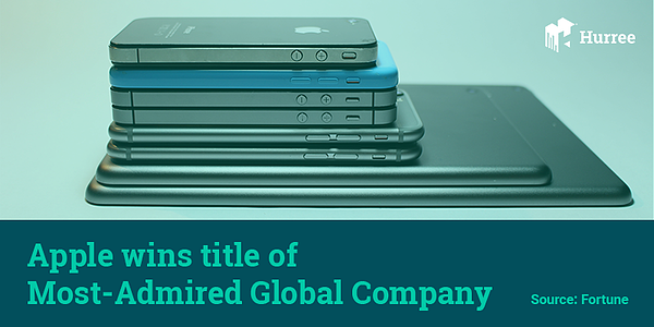 Apple wins the title of most-admired global company. Hurree - The Segmentation Company.