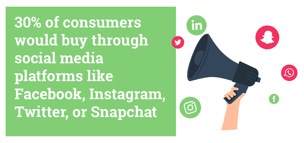 30% of consumers would buy through social media platforms like Facebook, Instagram, Twitter or Snapchat