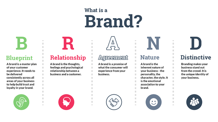 Hurree. Brand Voice. Humor. What Is A Brand?