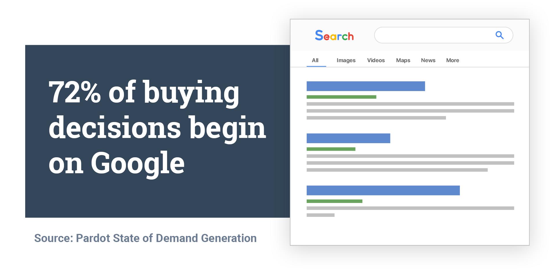 google-buying-decisions-buyers-journey
