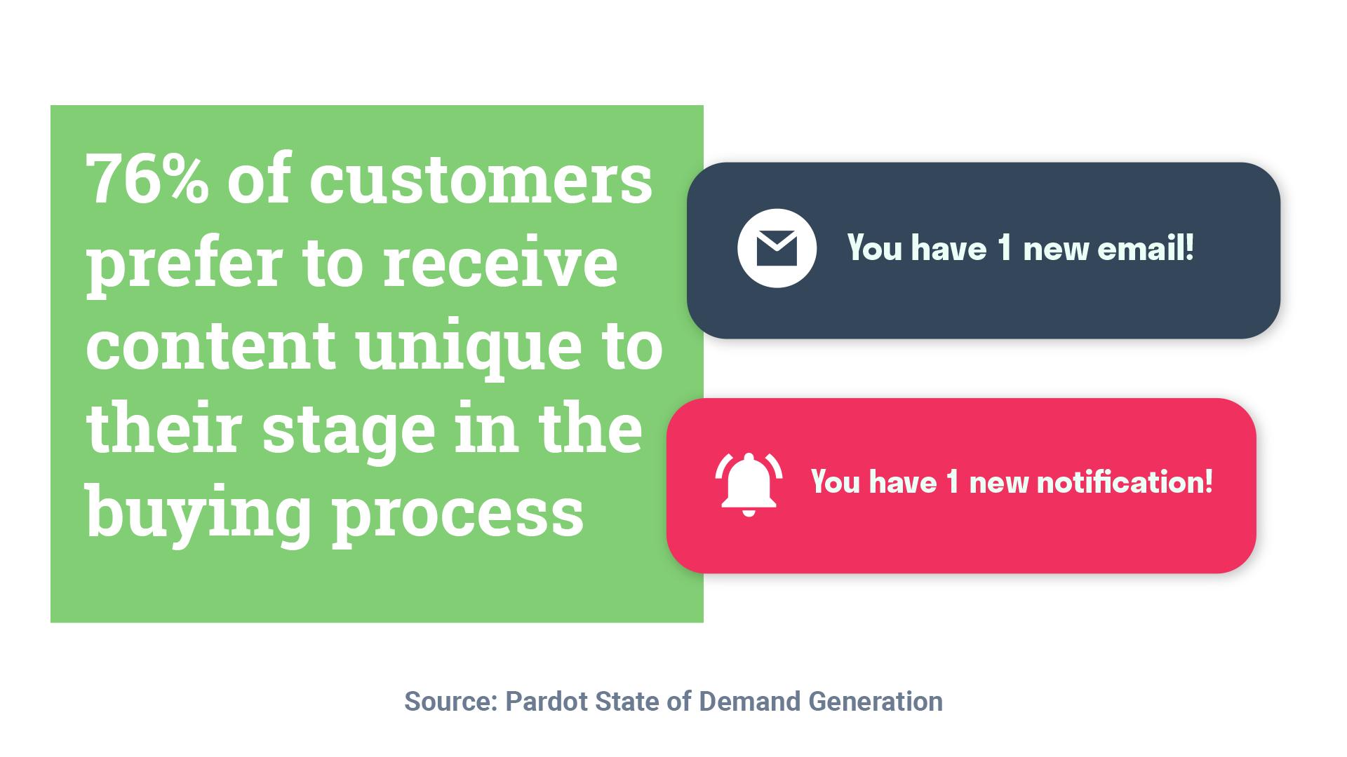 the-buyers-journey-customer-life-cycle