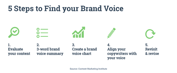 Hurree. Brand Voice. Humor. 5 Steps to Find your Brand Voice.