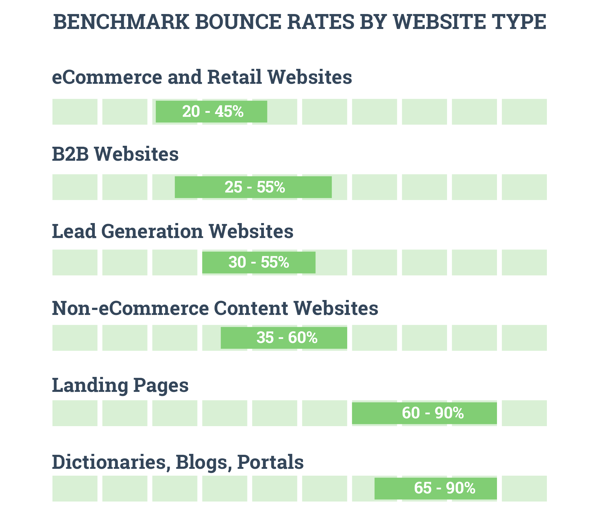 Benchmark bounce rates by website type. Source: CXL