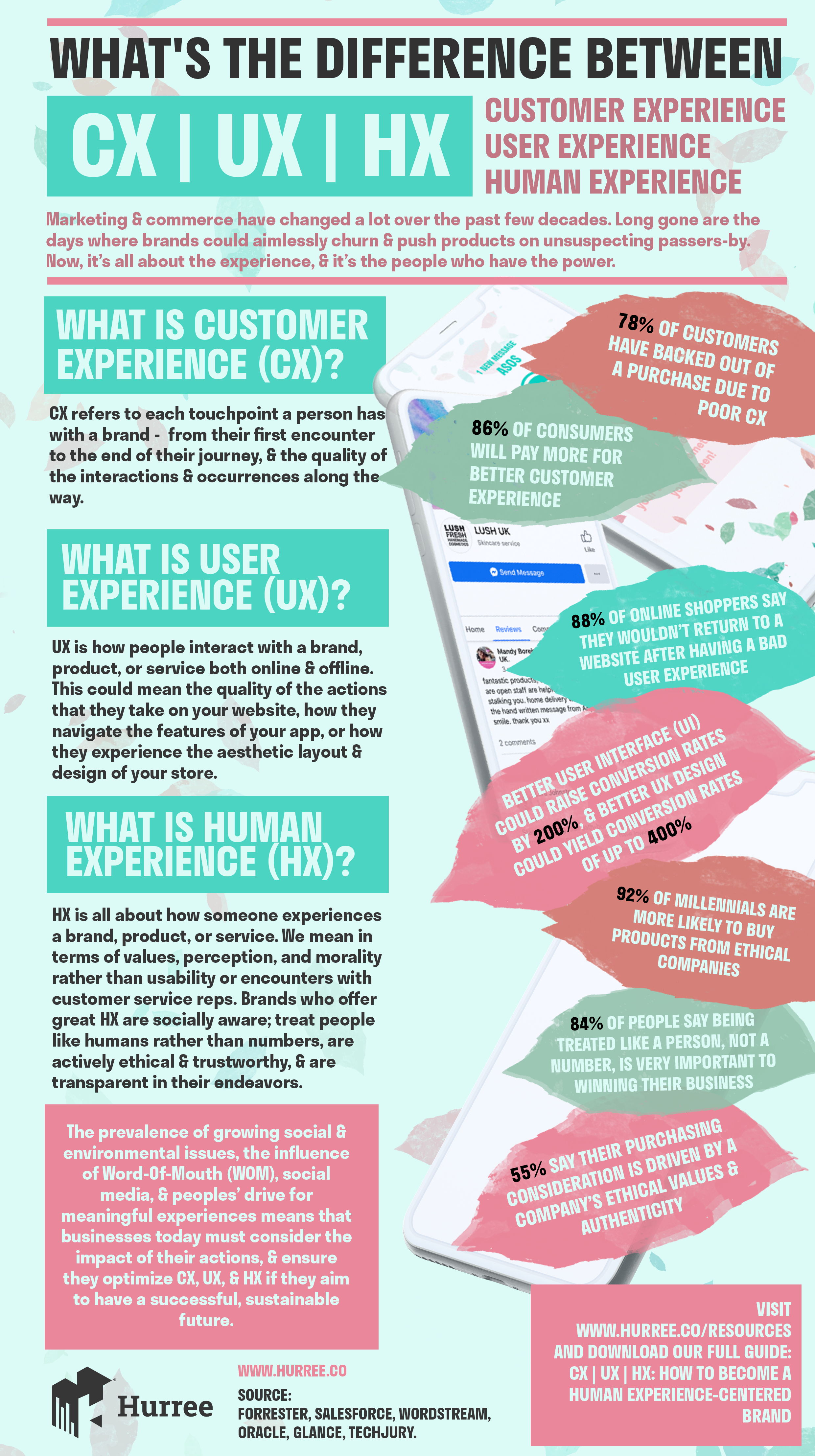 Hurree. Infographic. What's the difference between customer experience (CX), user experience (UX), and human experience (HX)?
