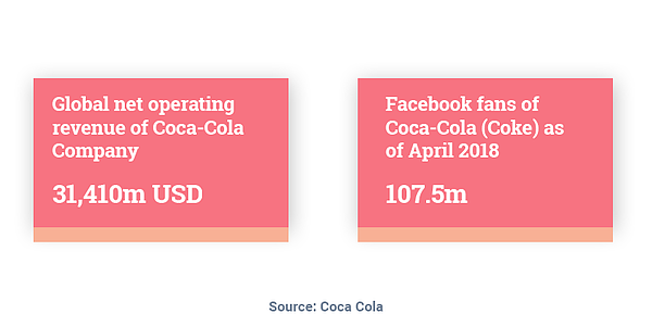 Coca-Colas global net operating revenue is 31410million US dollars. Behavioral Segmentation