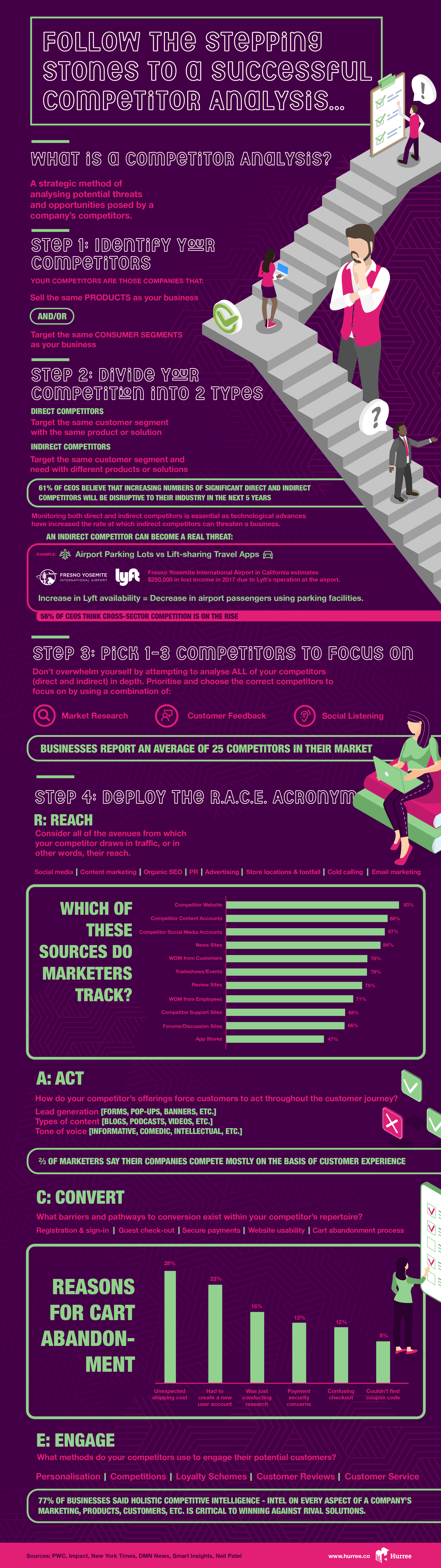 Infographic: Follow the Stepping Stones to A Successful Competitor Analysis