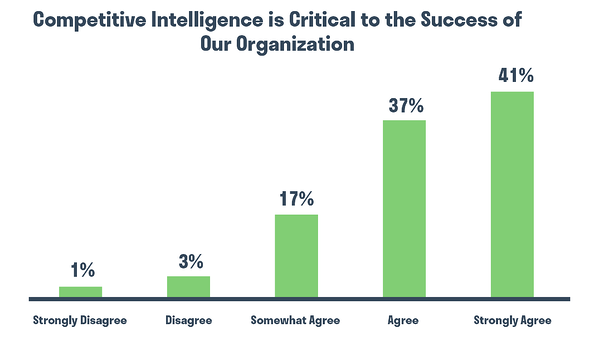 Competitor Analysis. Graph: Competitor Intelligence is Critical to the Success of Our Organization. Hurree.
