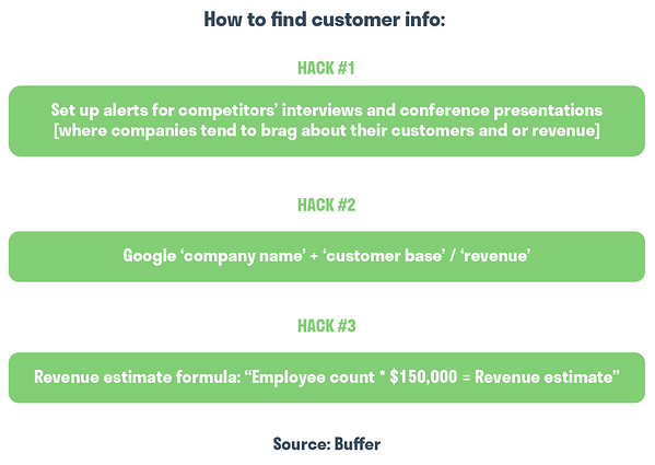 How to find customer info Hacks. Competitor Analysis. Hurree.