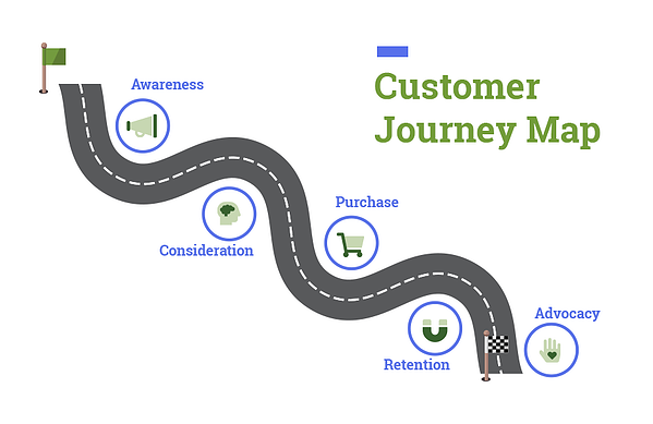 Customer Journey Mapping Customer Journey Maps Customer Satisfaction CX UX Customer Experience User Experience Awareness Consideration Purchase Retention Advocacy