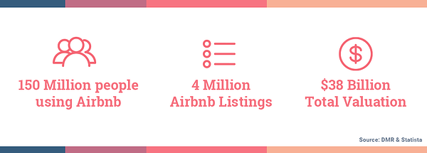 there are currently 150 million people using Airbnb. there are currently 4 million airbnb listings. Airbnb has a total valuation of  38 billion US dollars. Hurree - The Segmentation Company