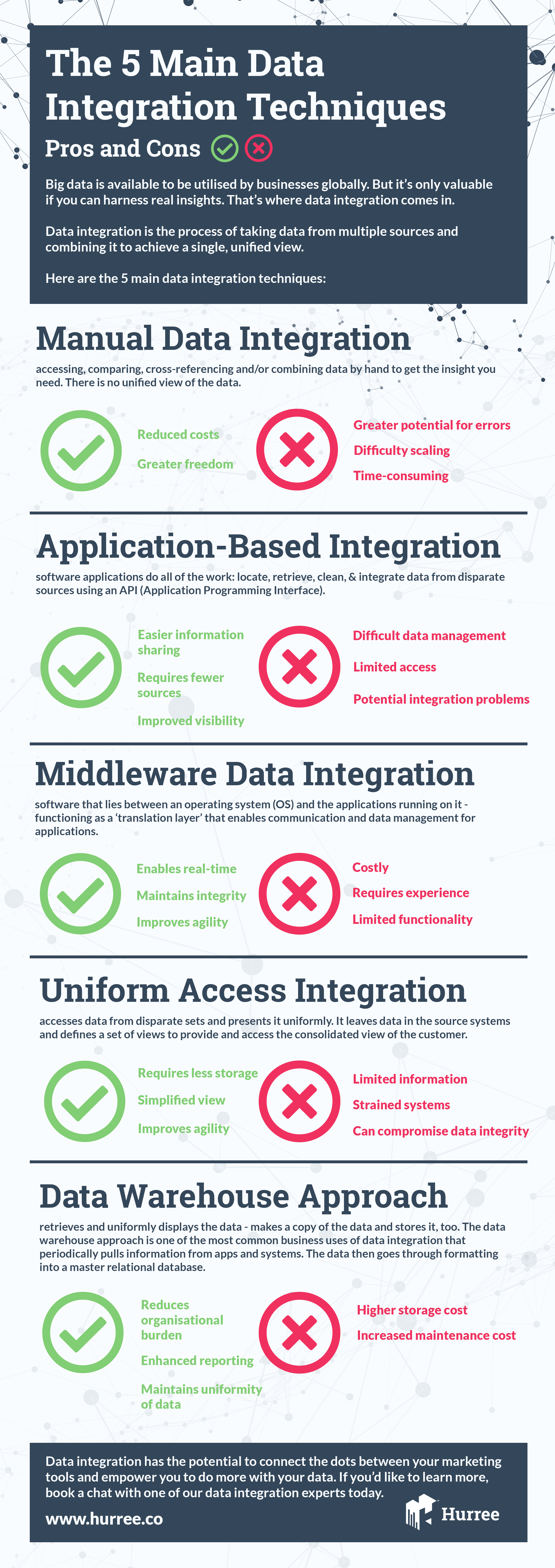 The 5 Main Data Integration Techniques: Pros and Cons [Infographic]