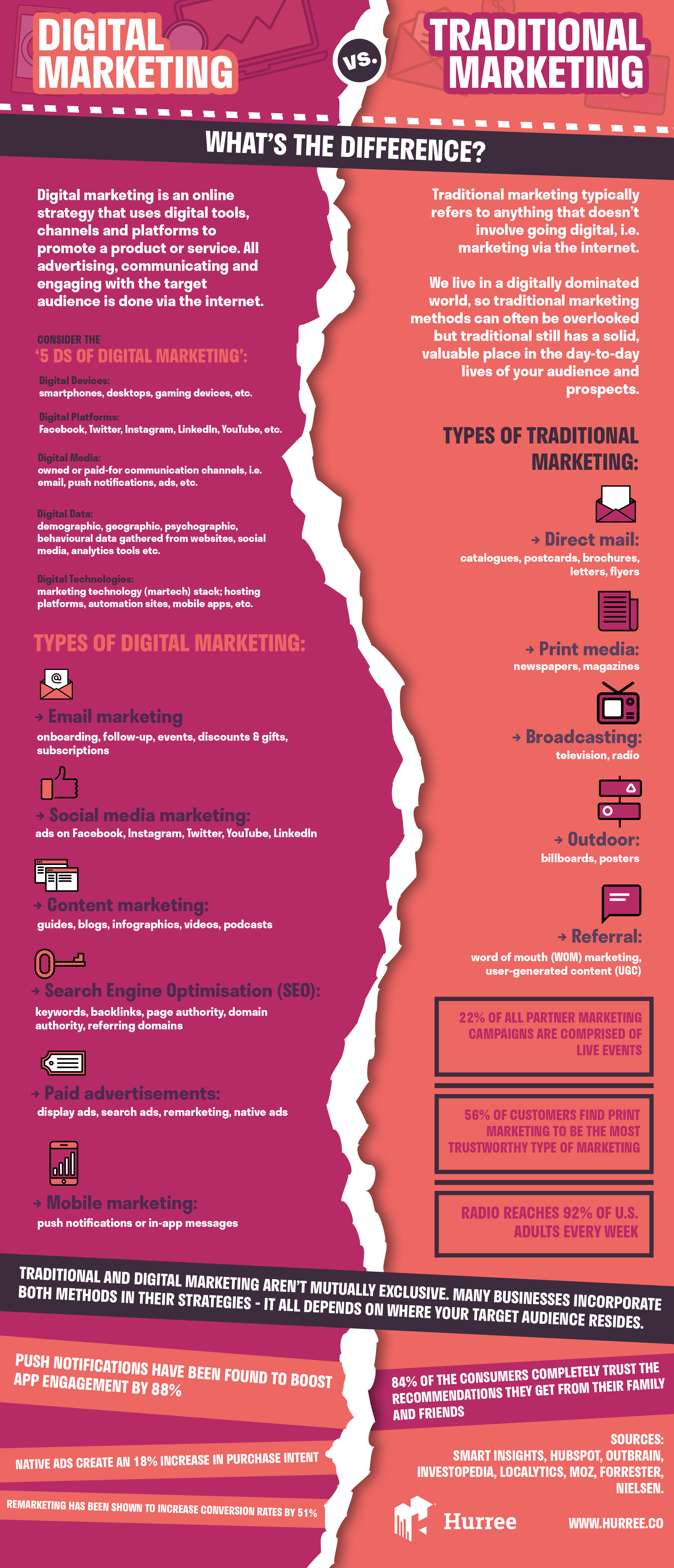 Digital Marketing vs. Traditional Marketing: What is the Difference?