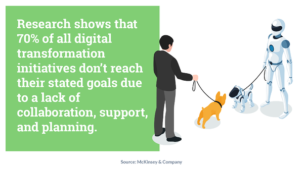 Research shows that 70% of all digital transformation initiatives don't reach their stated goals due to a lack of collaboration, support, and planning.