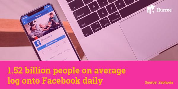 1.52 billion people on average log into facebook daily. Hurree - The Segmentation Company.