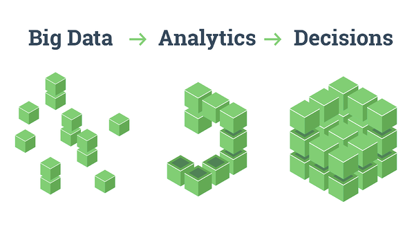 Big data is gathered, its then analysed and decisions are made based on this data. Hurree - The Segmentation Company.