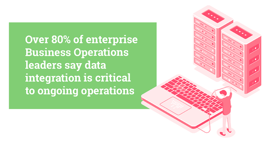 Over 80% of enterprise Business Operations leaders say data integration is critical to ongoing operations (Source: Forbes) [A green box with white text on top, there is a pink keyboard to the left and two pink database hardware stores. A small animated man stands beside the keyboard hold his arms and a power cable in the air]