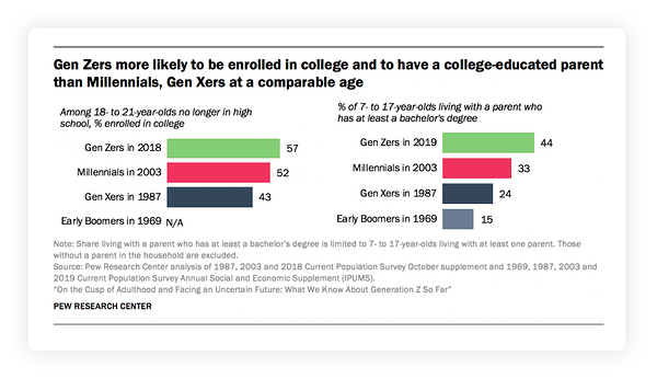 Gen Zers are more likely to be enrolled in college and to have a college-educated parent than Millennials, Gen Xers at a comparable age. Pew Research Centre. Hurree. Market Research. Competitor Analysis Tools.