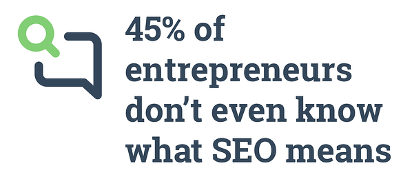 45% of entrepreneur don't even know what SEO means. Hurree. Competitor Analysis Tools. SEO Tools.