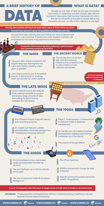 Infographic: A Brief History of Data. Big Data. Data Statistics. History of Big Data.