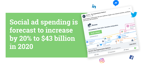 Social Ad spending is forecast to increase by 20% to $43 billion in 2020