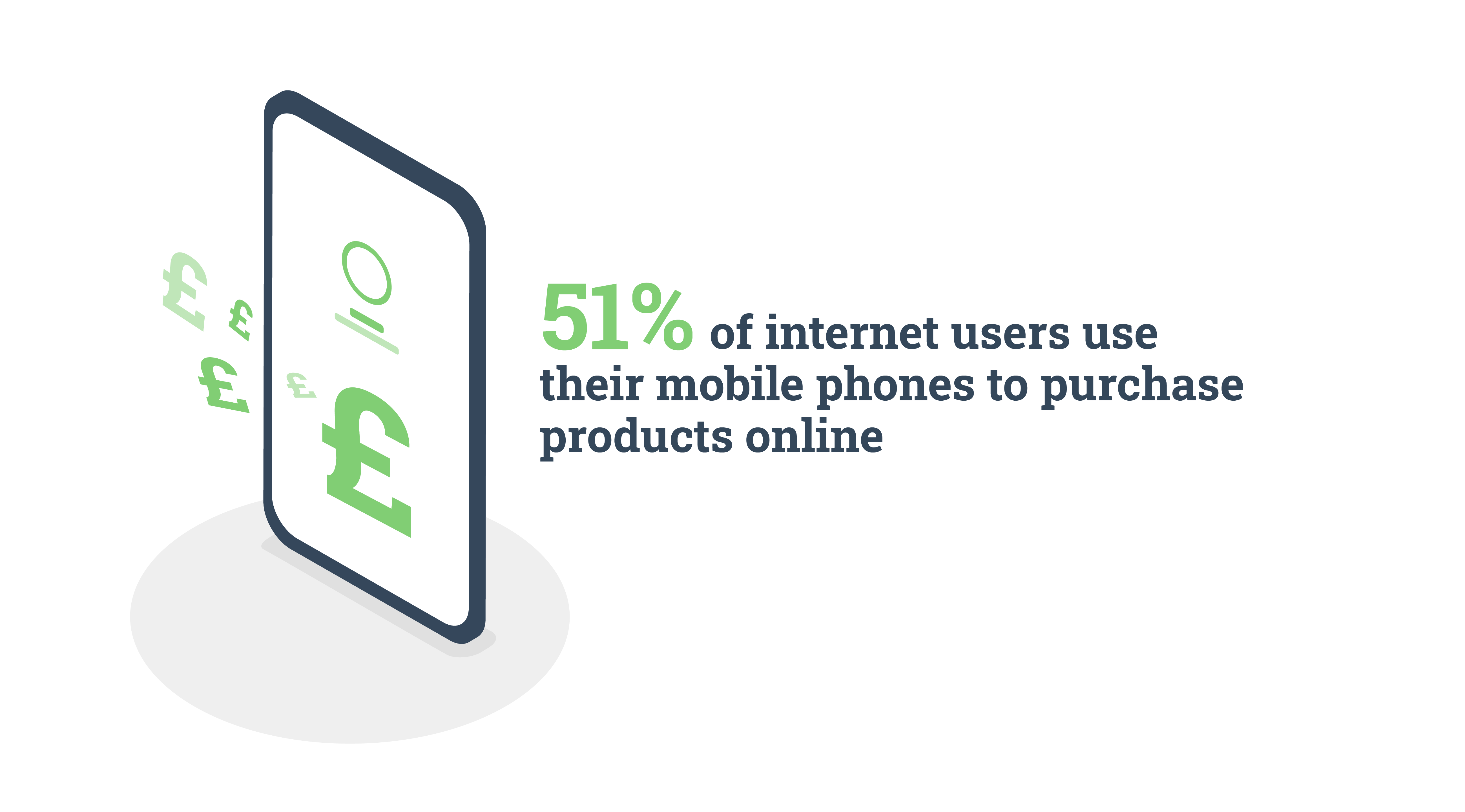 Mobile phone usage for purchasing stat