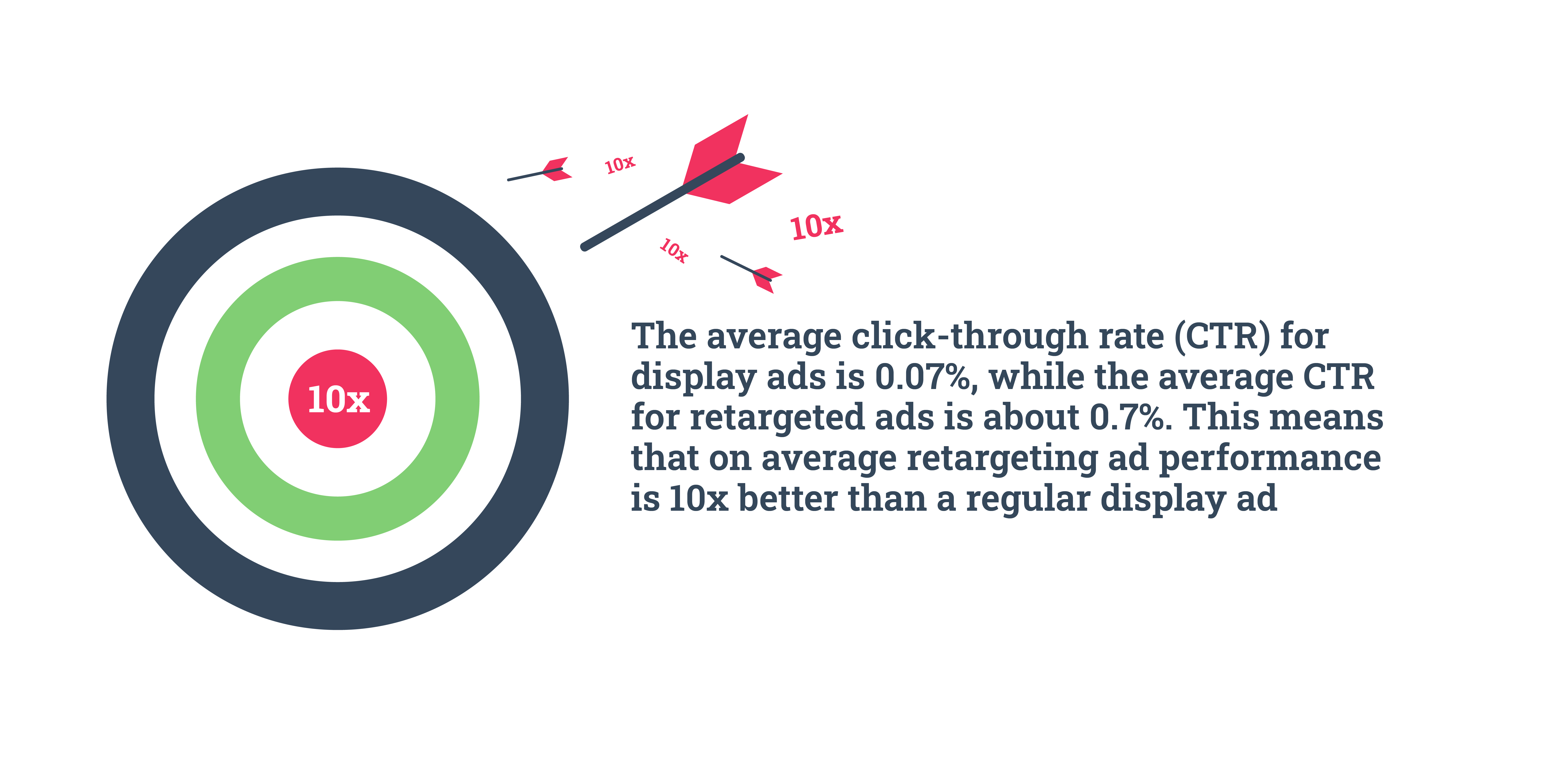 Retargeting ads performance statistic