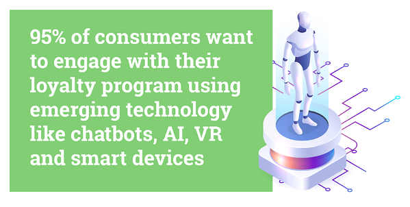 Hubspot quote: 95% of consumers want to engage with their loyalty program using emerging technology like chatbots, AI, VR and smart devices.