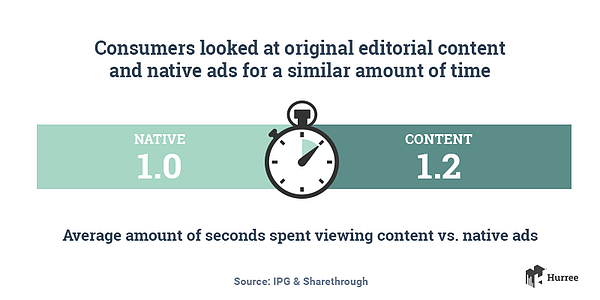 Consumers look at original editorial content and native ads for a similar amount of time. Hurree - The Segmentation Platform