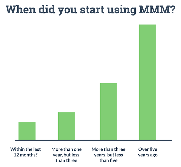 Graph results: When did you start using MMM? Marketing Mix Modeling. Hurree.