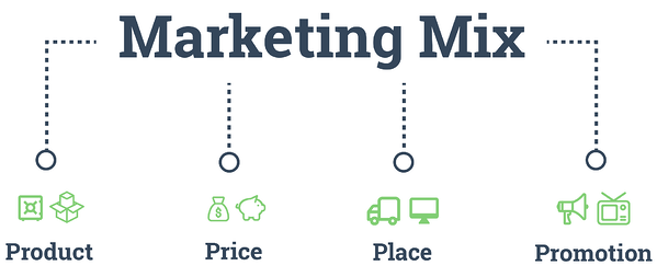 The 4Ps of the Marketing Mix: Product. Price. Place. Promotion. Marketing Mix Modeling. Hurree.
