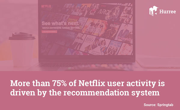 more than 75% of netflix user activity is driven by the recommendation system. Hurree - The Segmentation Company