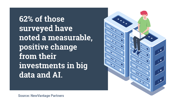 60% of people have noted a positive change from their investments in big data and AI. Hurree - The Segmentation Company.