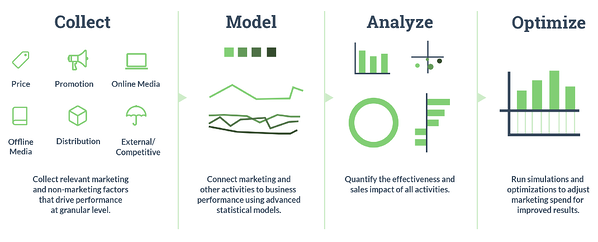 Nielson: 4 Stages of Marketing Mix Modeling: Collect. Model. Analyze. Optimize.