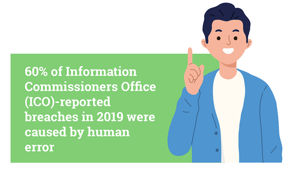 60% of Information Commissioners Office (ICO)- reported breaches in 2019 were caused by human error (source: real wire) [Green square with white text on top beside a cartoon man wearing a blue jacket and holding up one finger]