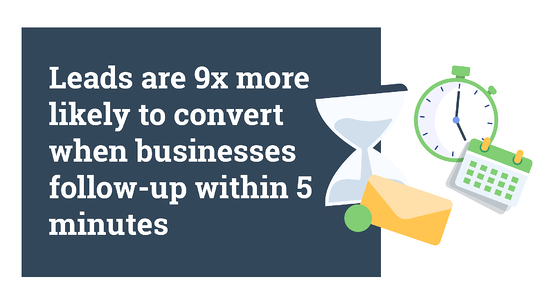 Leads are 9x more likely to convert when businesses follow-up within 5 mins