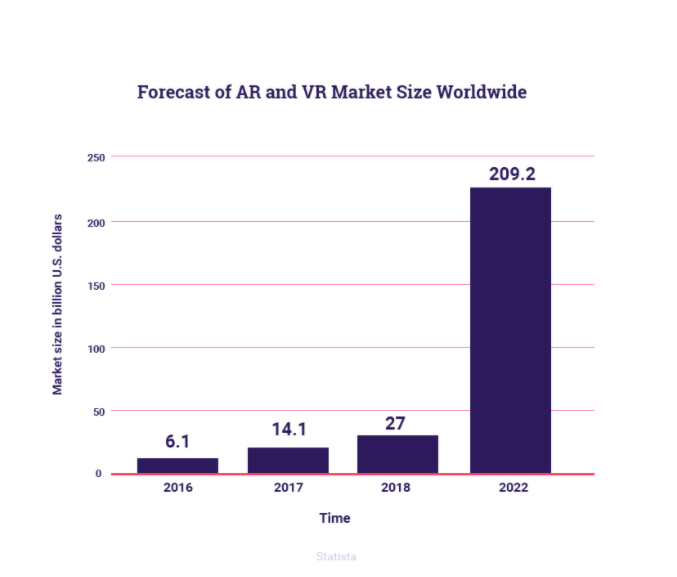 Forecast of AR and VR Market Size Worldwide. Hurree. Our Predicted Digital Marketing Trends 2019