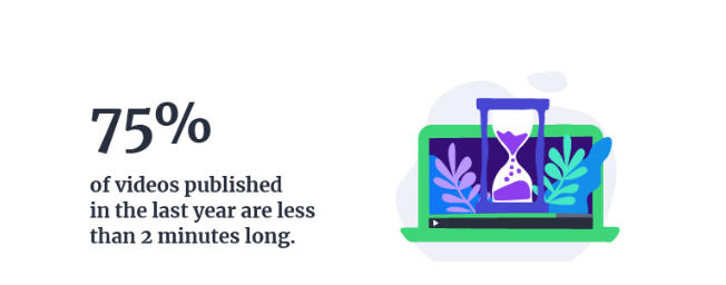 75% of videos published in the last year are less than 2 minutes long.  Hurree. Our Predicted Digital Marketing Trends 2019