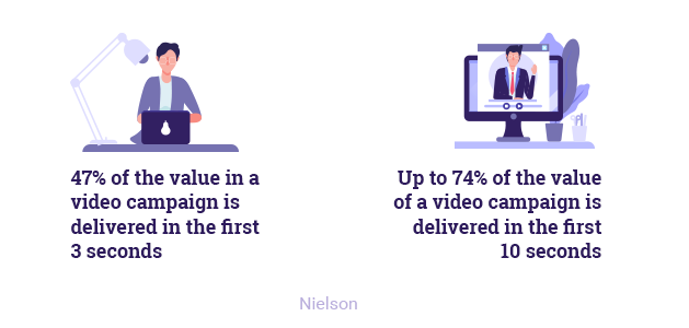 47% of the value in a video campaign is delivered in the first 3 seconds.  Hurree. Our Predicted Digital Marketing Trends 2019