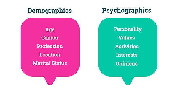 Psychographic segmentation digital marketing strategy customer segmentation Demographic segmentation