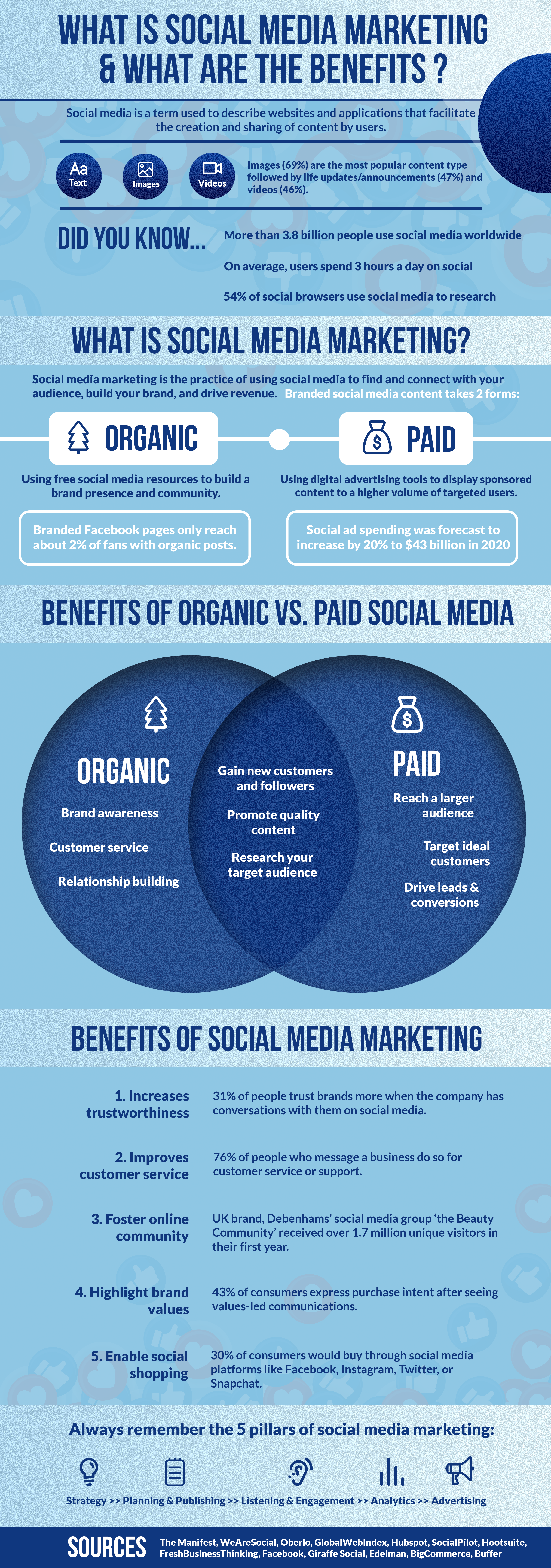 Social_Media_Infog copyInfographic: What Is Social Media Marketing & What Are The Benefits?
