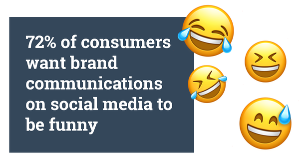 Hurree. Brand Voice. Humour. 72% of consumers want brand communications on social media to be funny.