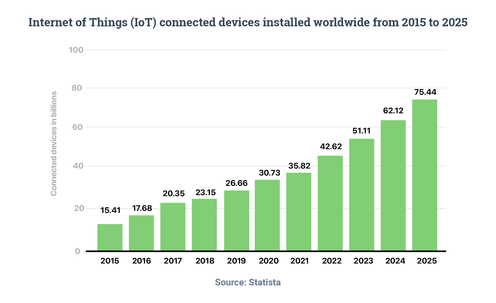 Internet of Things (IoT) connected devices installed worldwide from 2015 to 2025