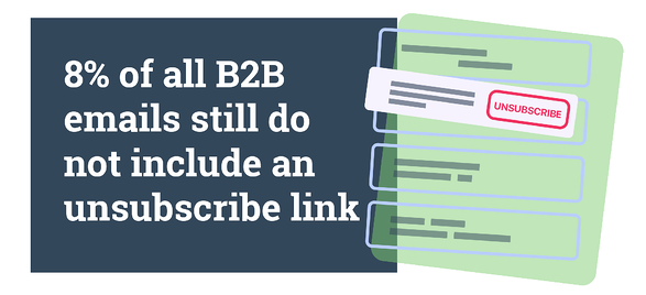 8% of all B2B emails still do not include an unsubscribe link.