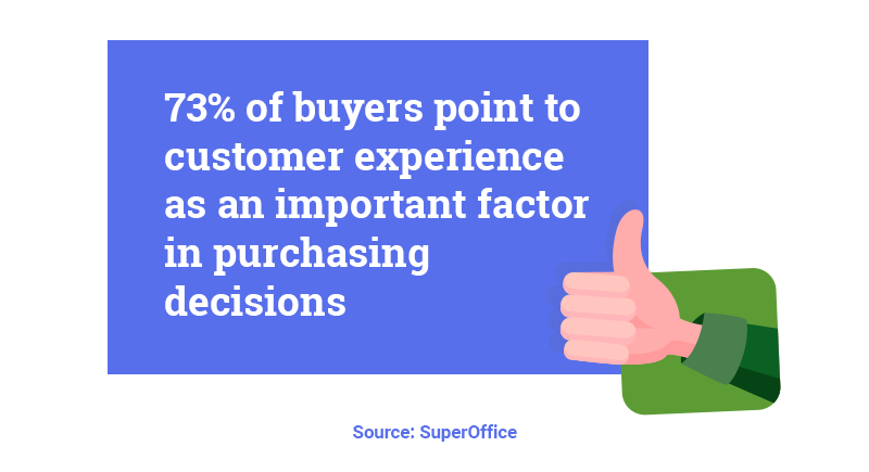 73% of buyers point to customer experience as an important factor in purchasing decisions. Hurree- the segmentation company.