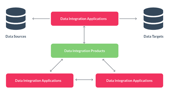 What is Data Integration? A flow chart that shows the process of data integration.