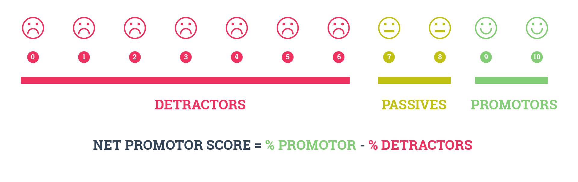 Net Promotor Score = % Promotor - & Dectractors